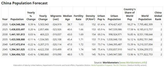 abitanti cina previsione-crescita-popolazione-cinese