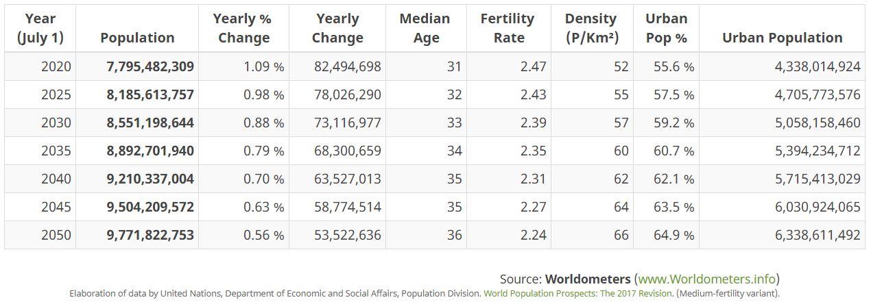 abitanti mondo popolazione futuro