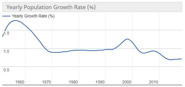 abitanti usa popolazione tasso crescita