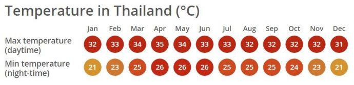 vivere in thailandia meteo