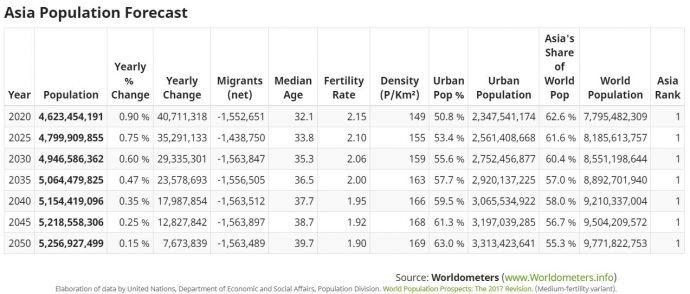 popolazione asia abitanti