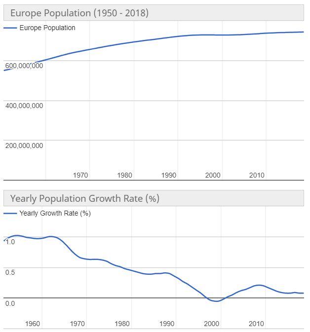 popolazione europa abitanti