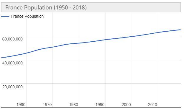 popolazione francia abitanti