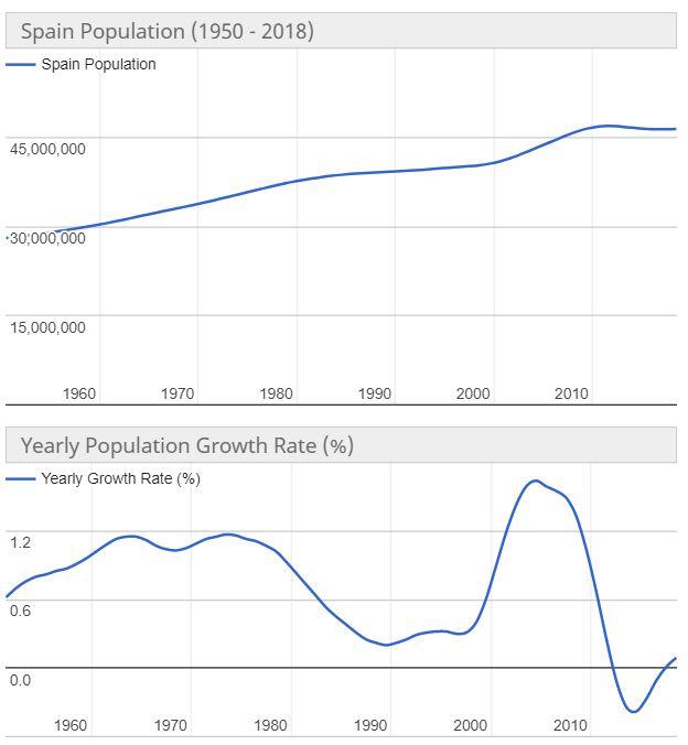popolazione spagna abitanti